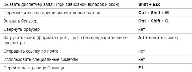 Горячие клавиши Яндекс.Браузера - разное