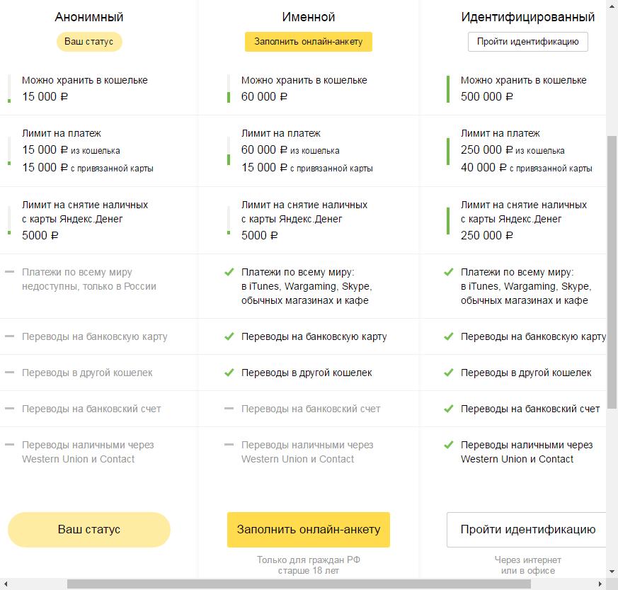 Как узнать информацию о своем кошельке в Яндекс Деньгах 3