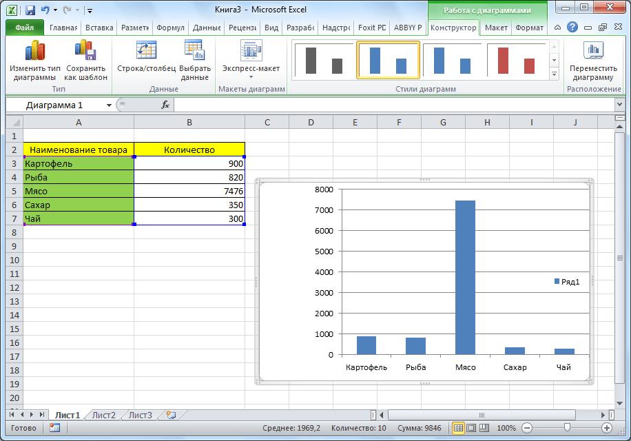 Обычная гистограмма в Microsoft Excel