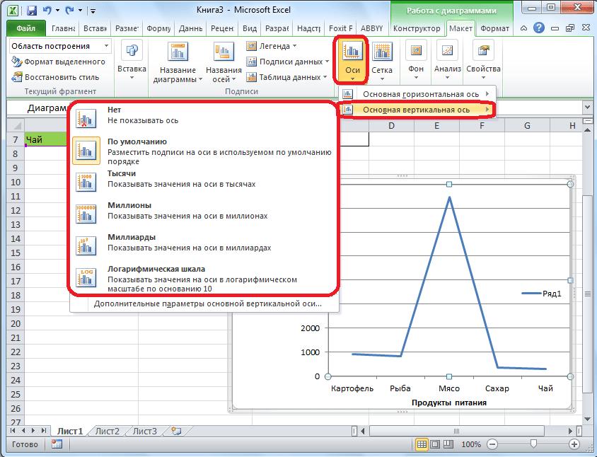 Управление вертикальной осью в Microsoft Excel