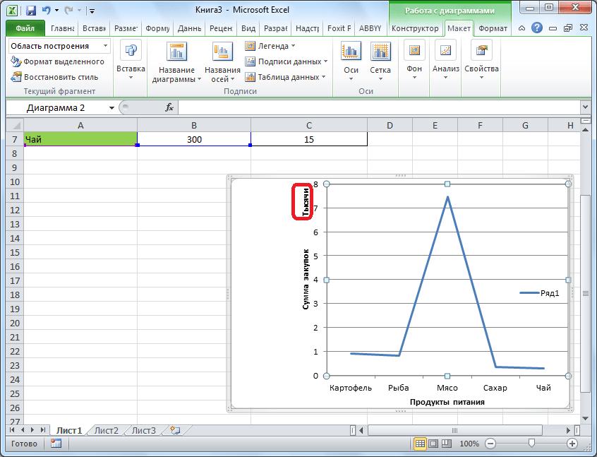 Вертикальная ось в тысячах в Microsoft Excel
