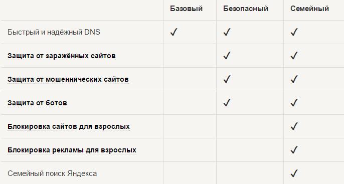 Яндекс ДНС сравнение