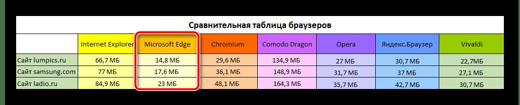 Сравнительная таблица веб-браузеров