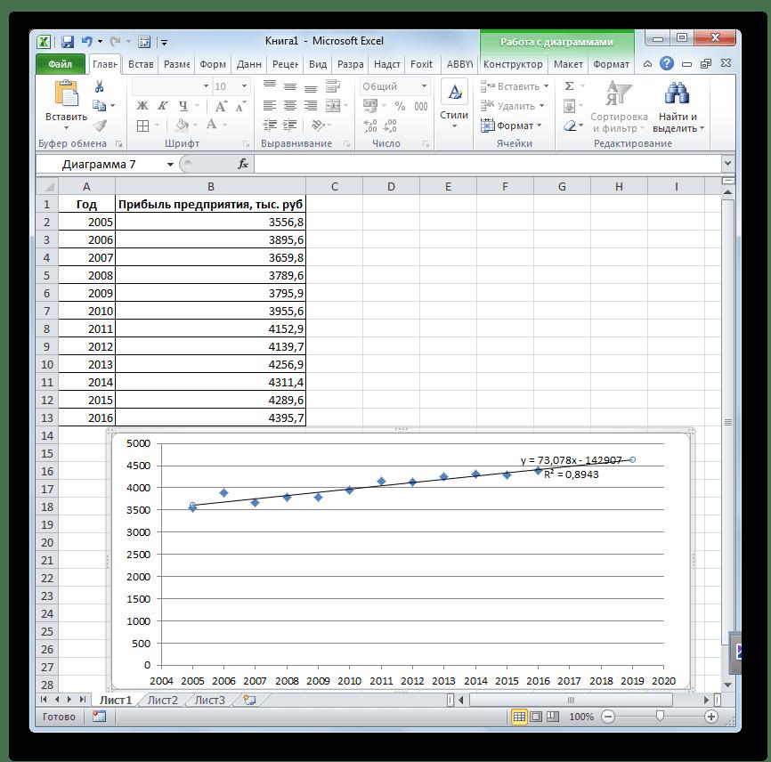 Линия тренда построена в Microsoft Excel