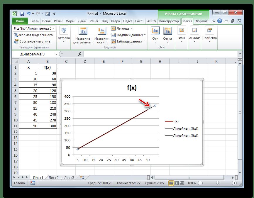 Линия тренда в Microsoft Excel