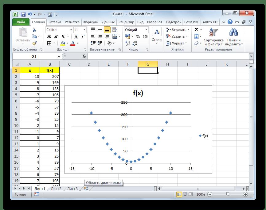 Парабола построена в Microsoft Excel