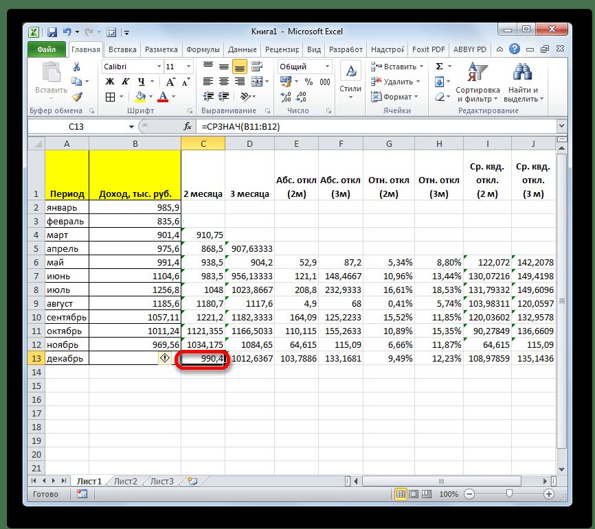 Прогнозируемый показатель дохода в Microsoft Excel