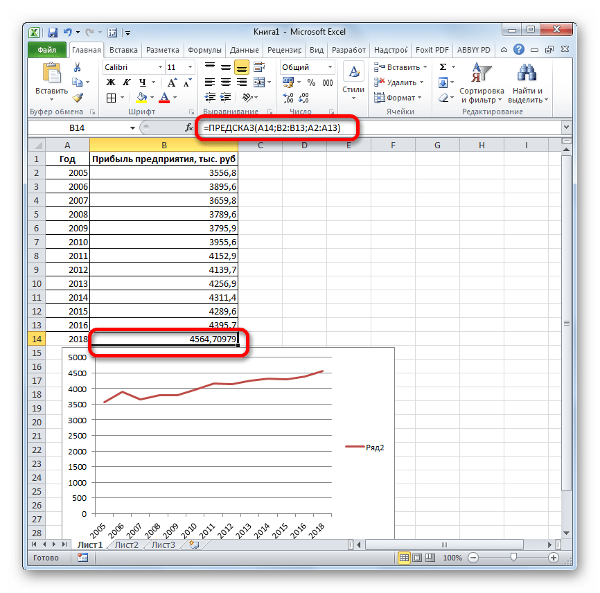 Результат функции ПРЕДСКАЗ в Microsoft Excel