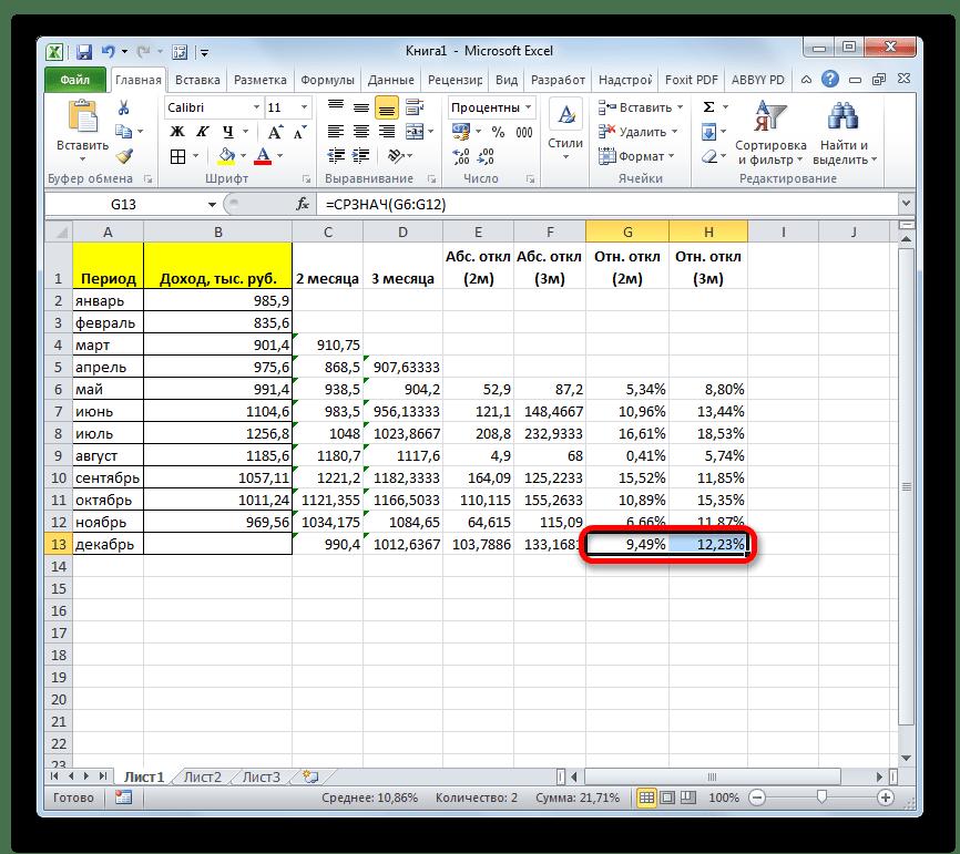 Средние значения для относительного отклонения в Microsoft Excel