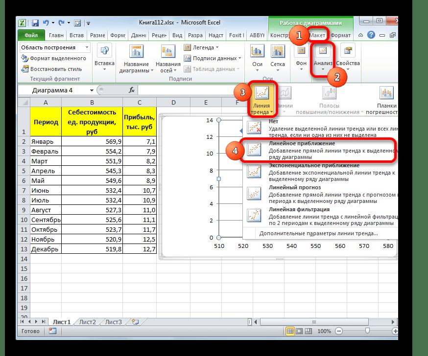 Добавление линии тренда через блок инструментов на ленте в Microsoft Excel