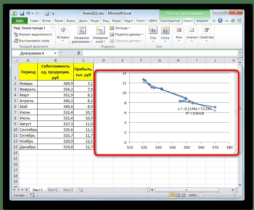 Линия тренда построена с помощью линейной аппроксимации в Microsoft Excel