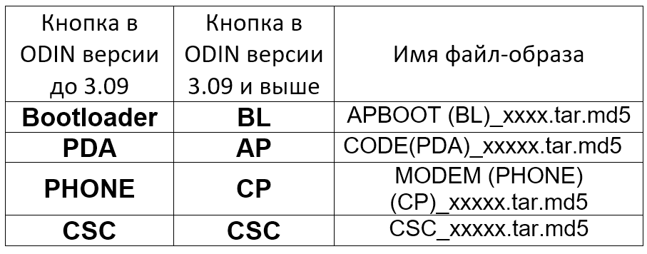 Odin таблица кнопок и файлов образов