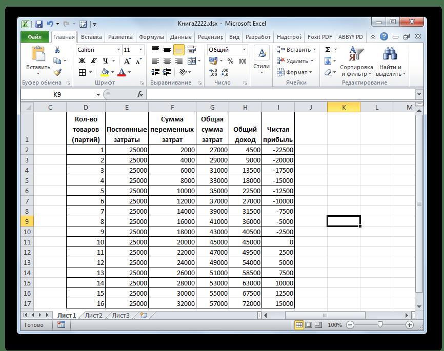 Таблица расчета точки безубыточности в Microsoft Excel