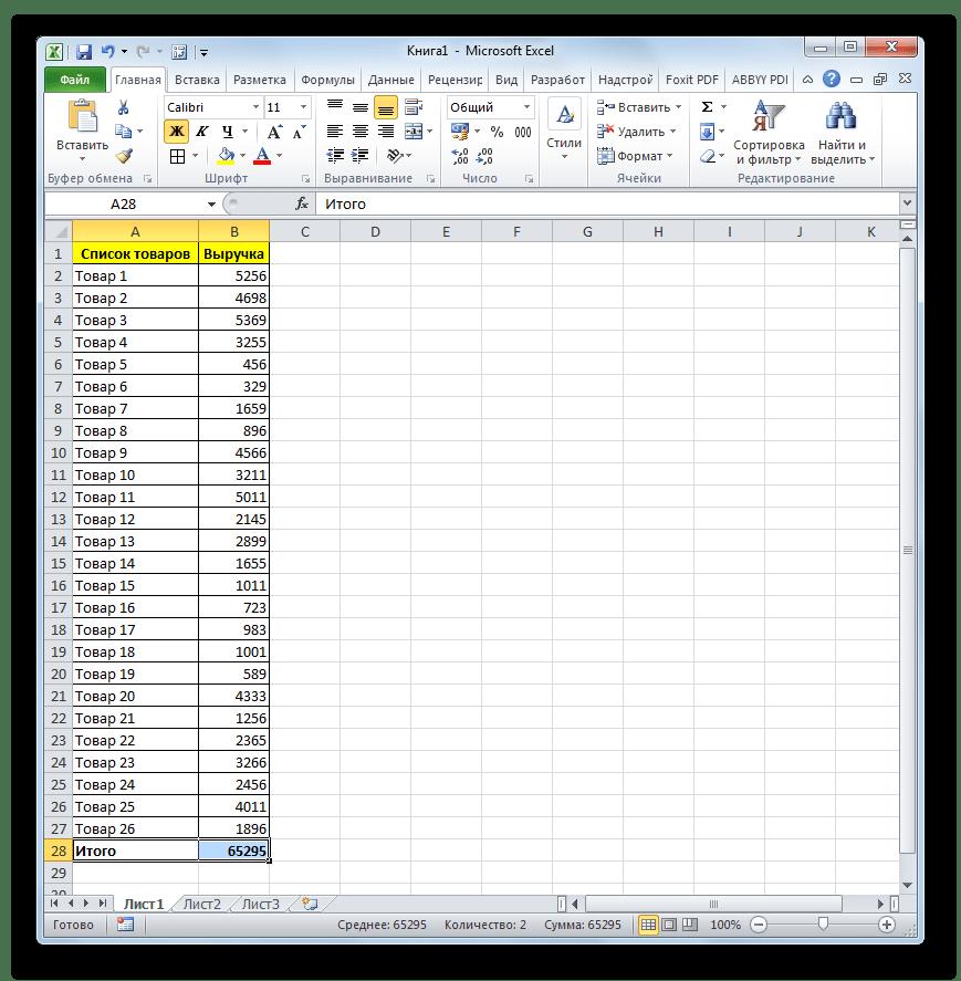 Таблица выручки предприятия по товарам в Microsoft Excel