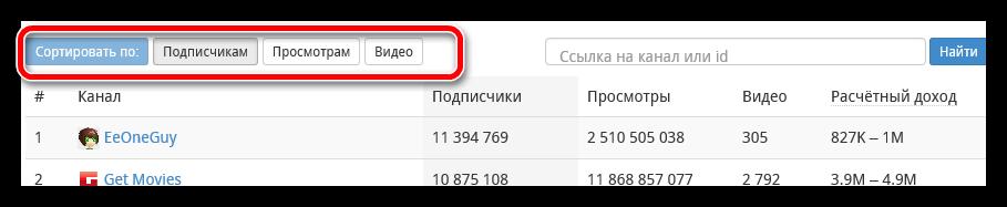 сортировка на сервисе whatstat