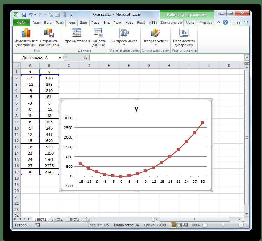 График построен на основе заданной формулы в Microsoft Excel