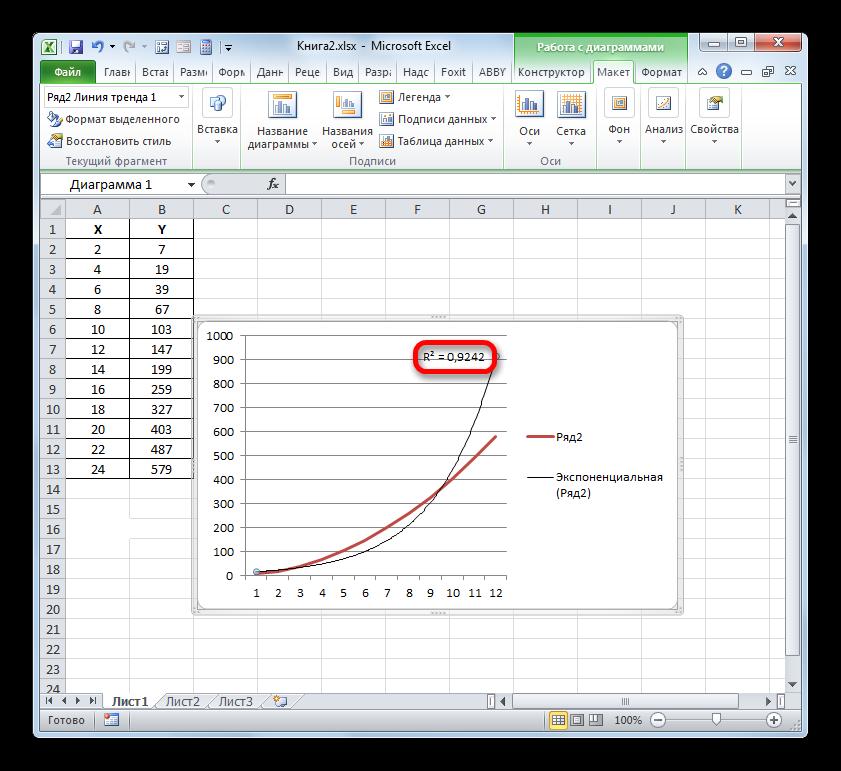 Коэффициент детерминации линии тренда в Microsoft Excel