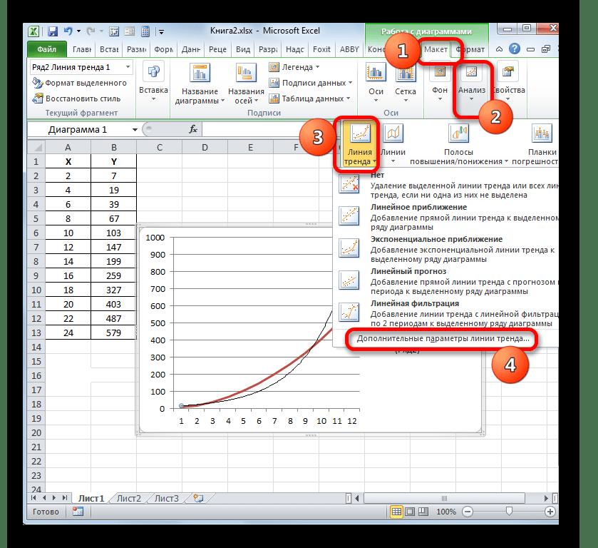 Переход в окно дополнительных параметров линии тренда через кнопку на ленте в Microsoft Excel