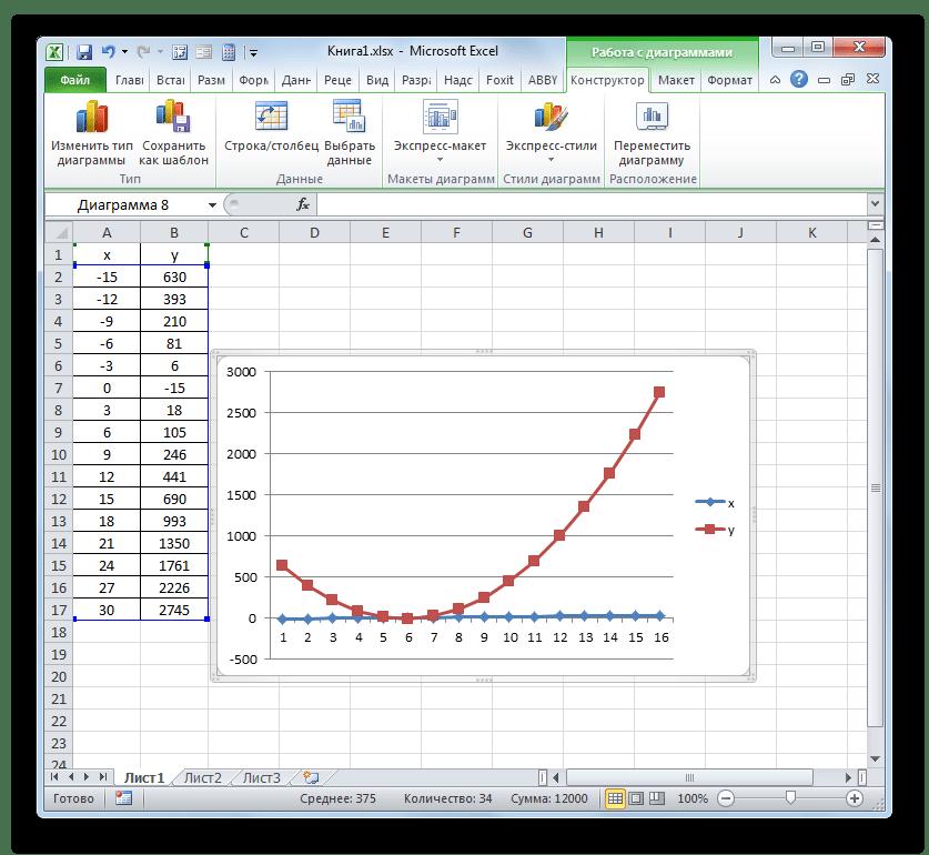 Первичное отображение графика с маркерами в Microsoft Excel