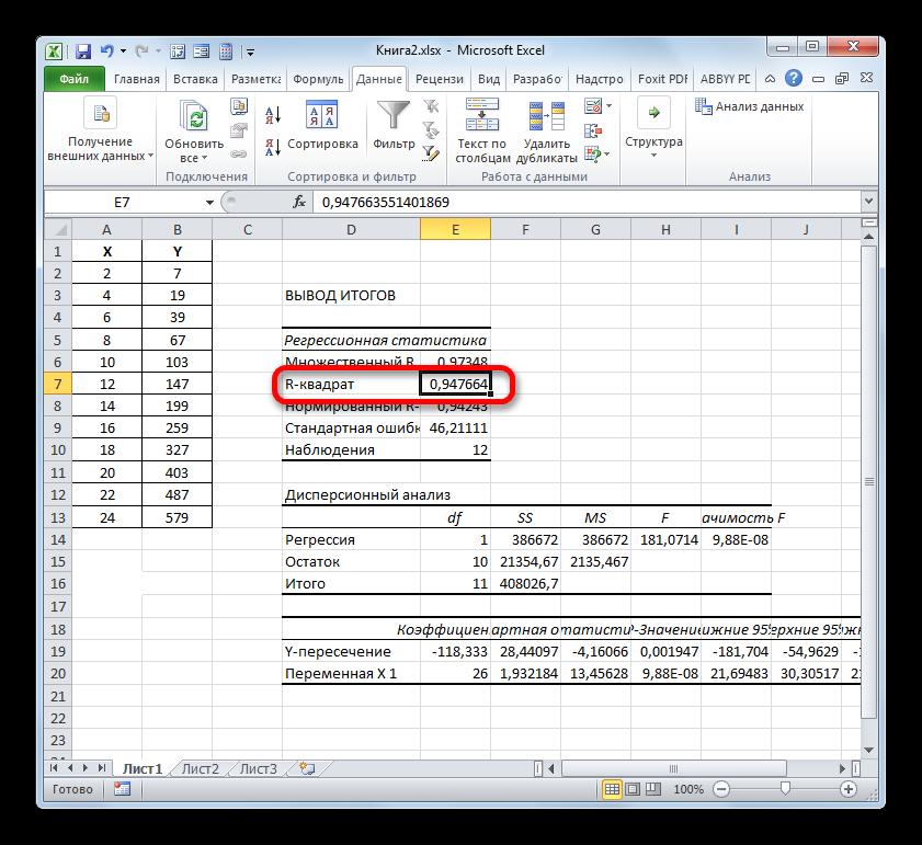 Результат расчета коэффициента детерминации с помощью инструмента Регрессия в окне Анализ данных в Microsoft Excel