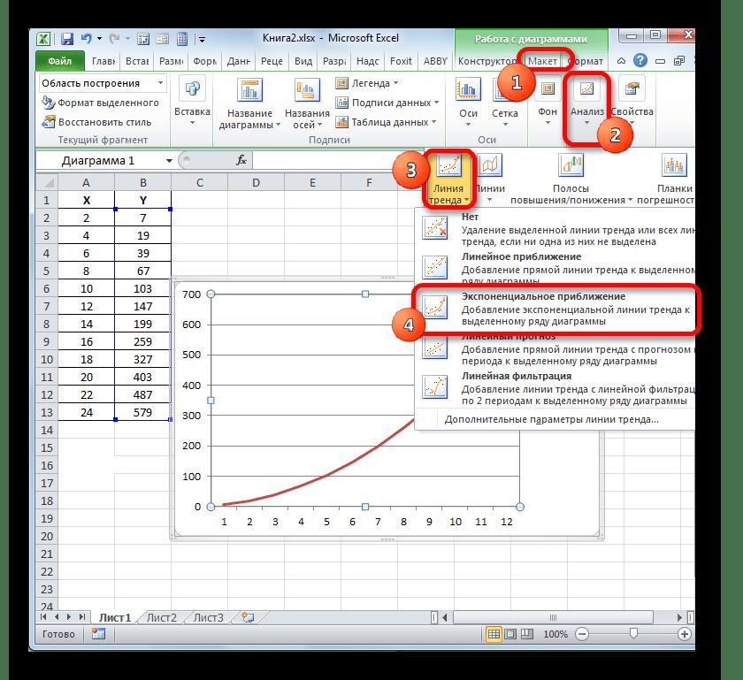 Создание линии тренда в Microsoft Excel