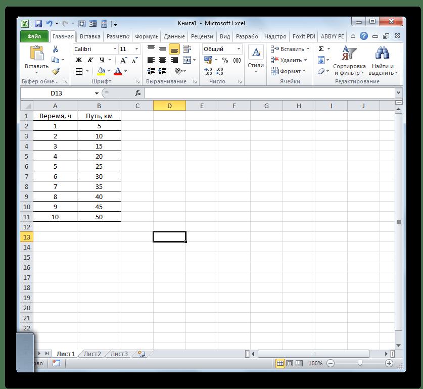 Таблица зависмости пройденного пути от времени в Microsoft Excel