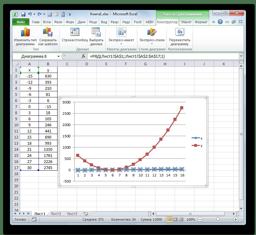 Удаление линии X на графике в Microsoft Excel
