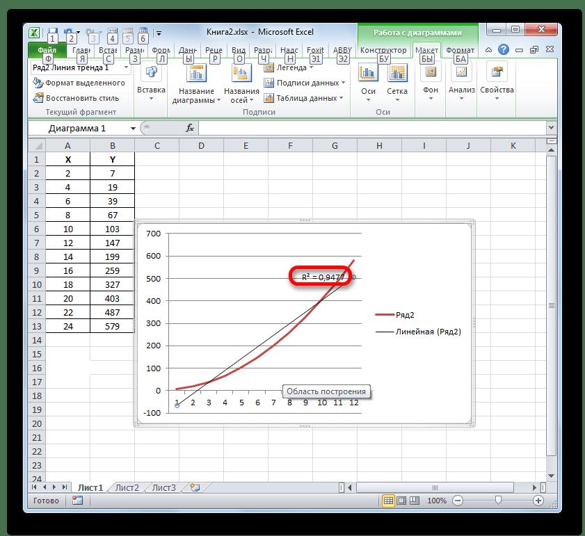 Величина достоверности аппроксимации для линейного типа линии тренда в Microsoft Excel