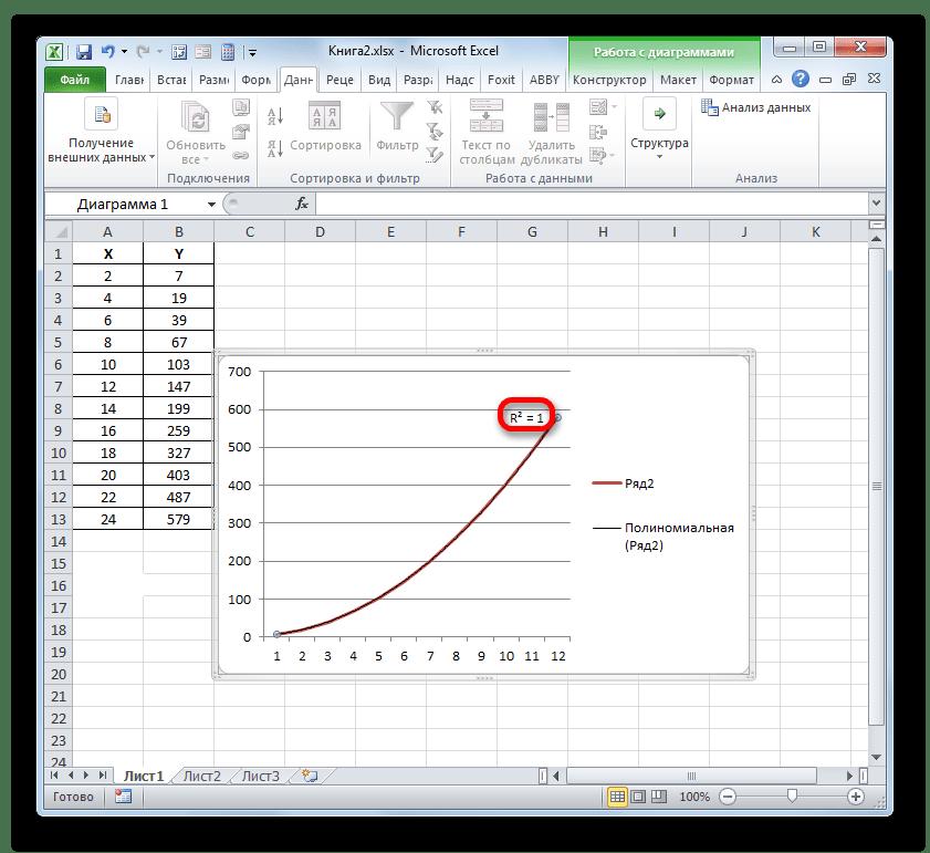 Величина достоверности аппроксимации для полиномиального типа линии тренда в Microsoft Excel