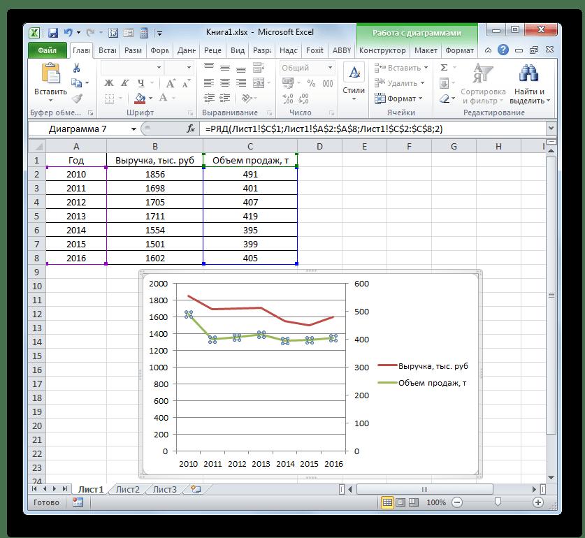 Вспомогательная вертиальная ось построена в Microsoft Excel