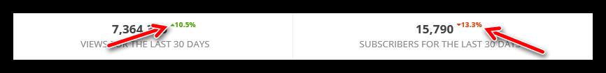 индикатор стистики относительно прошлого месяца на сервисе socialblade