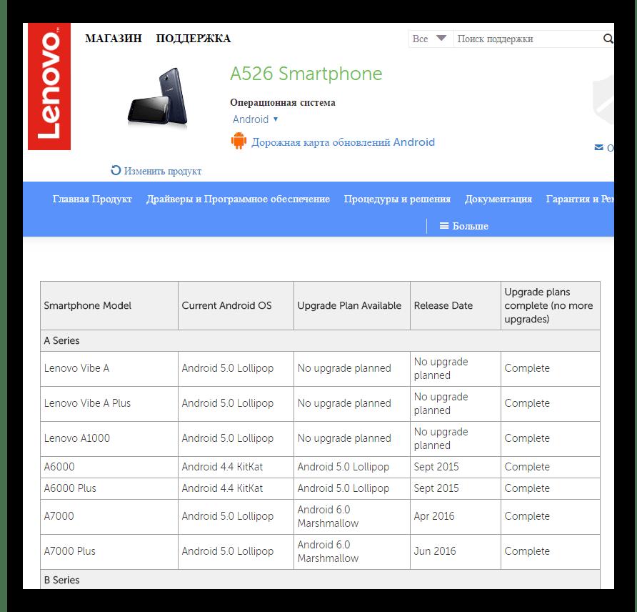 Lenovo A526 в планах обновления отсутсвует