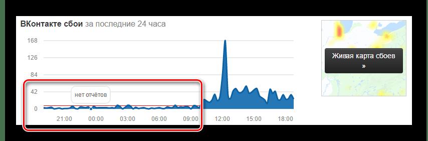 Минимальное количество отчетов об ошибках доступности сайта ВКонтакте