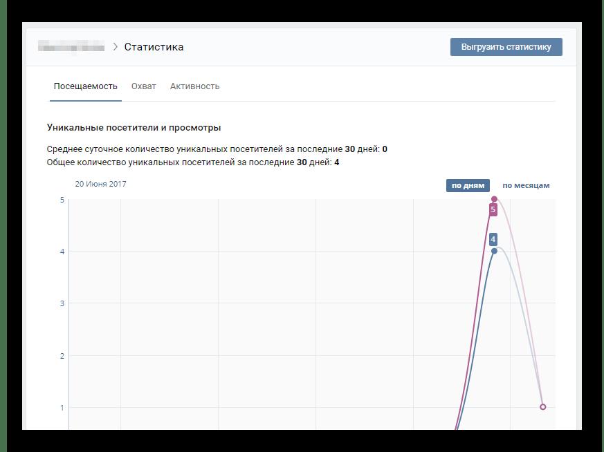Просмотр статистики личной страницы ВКонтакте
