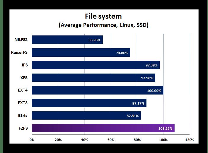 Samsung Galaxy Tab 3 GT-P5200 файловая система F2FS