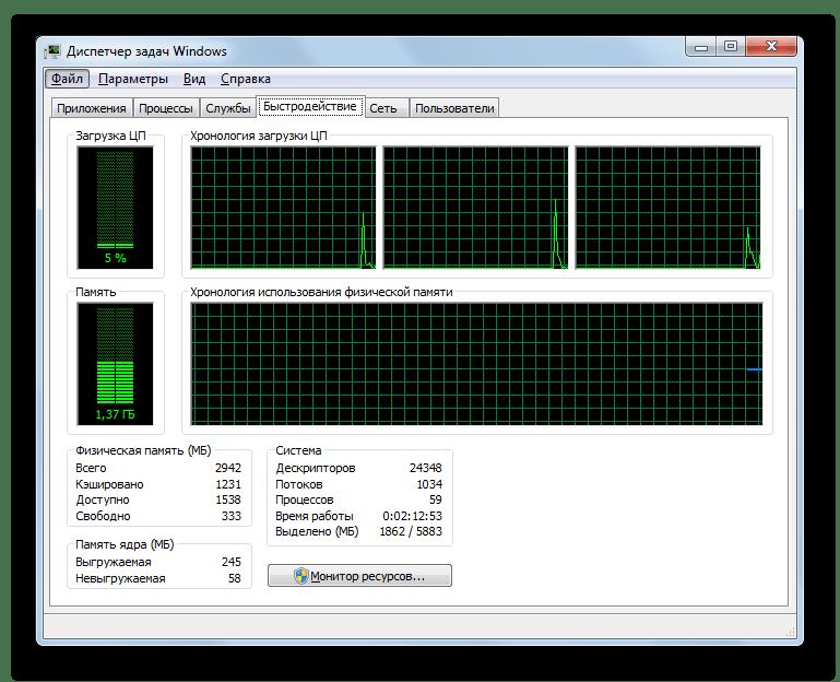 Окно Быстродействие Диспетчера задач в Windows 7