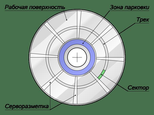 Серворазметка жесткого диска