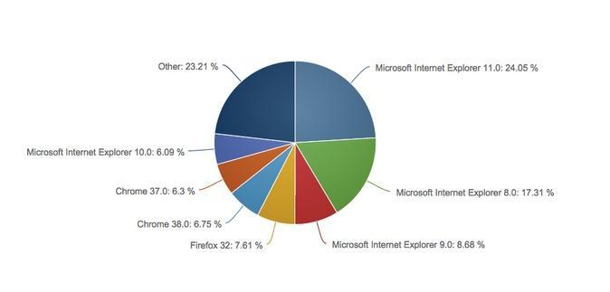 Диаграмма популярных интернет обозревателей