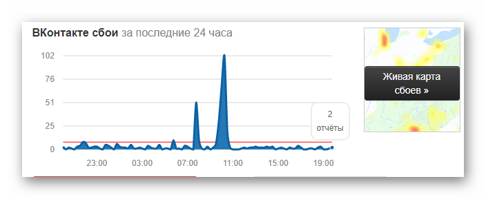 График сбоев сайта ВКонтакте в реальном времени на сайте downdetector