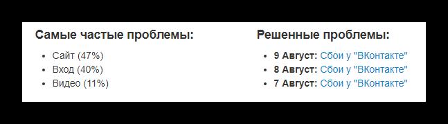 Наиболее частые и решенные проблемы на сайте ВКонтакте на сайте downdetector