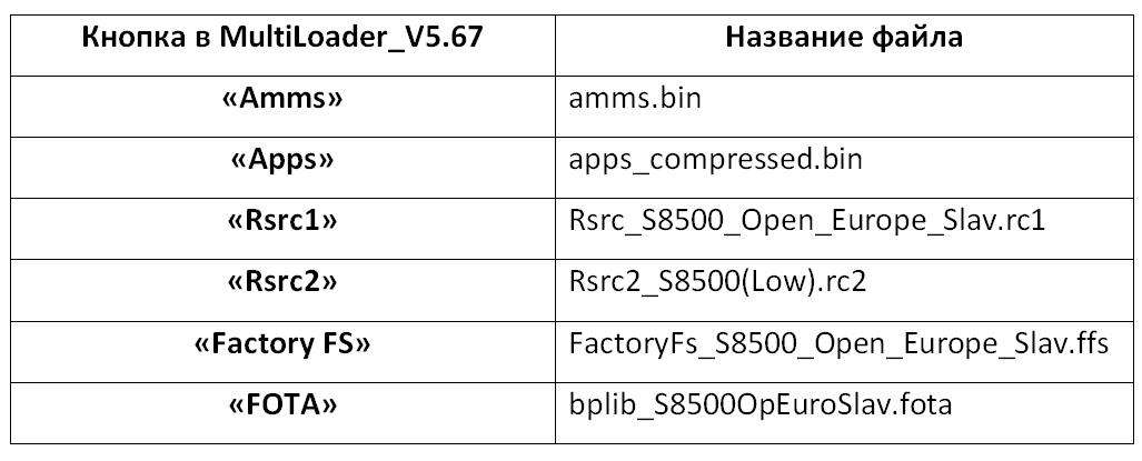 Samsung Wave GT-S8500 таблица названий файлов для Multiloader