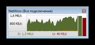 График измерения текущей скорости интернета в программе NetWorx