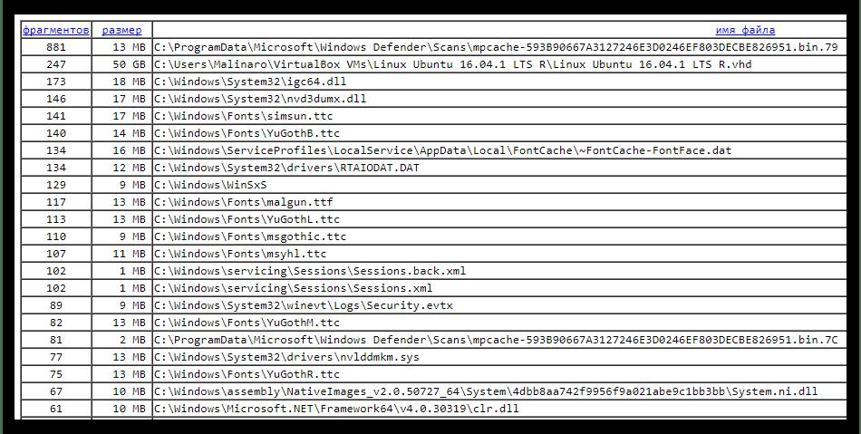 Отчётность программы о проделанных операциях в UltraDefrag