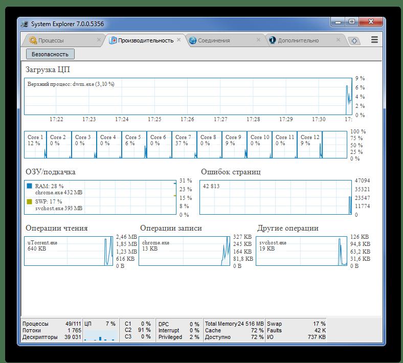 Производительность в System-Explorer