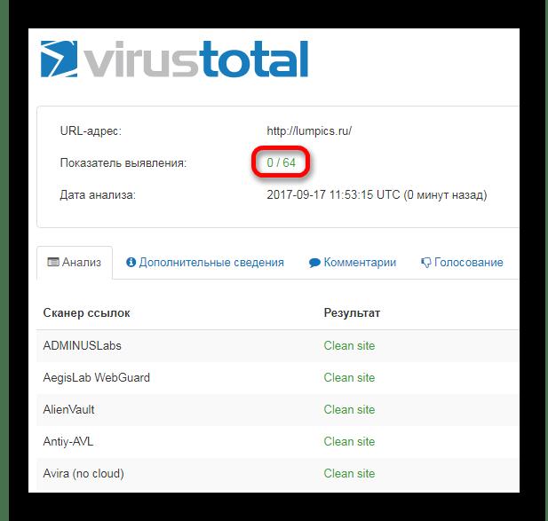 Результаты проверки ссылки на вирусы Служба VirusTotal