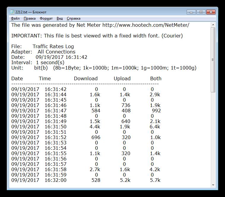 Результаты работы регистратора скорости в программе Net.Meter.Pro