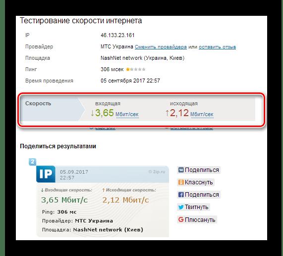 Результаты теста скорости Интернета на 2ip.ru