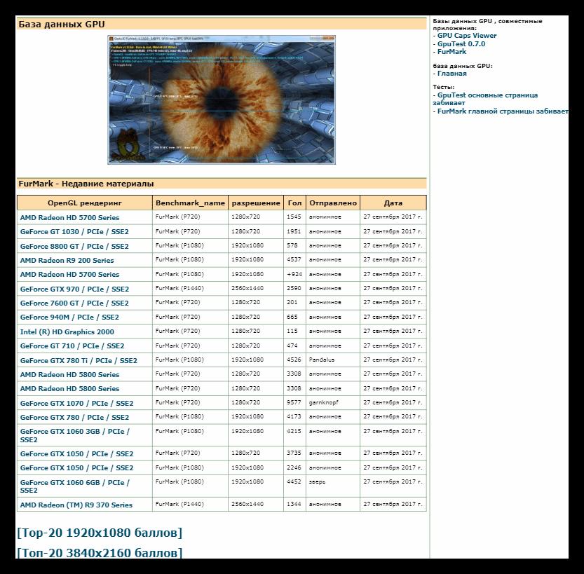 Страница базы данных результатов тестирования в программе FurMark