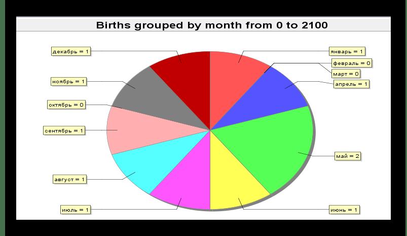 Графики и отчеты GenealogyJ