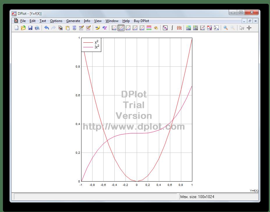 Операция интегрирования математической функции в DPlot